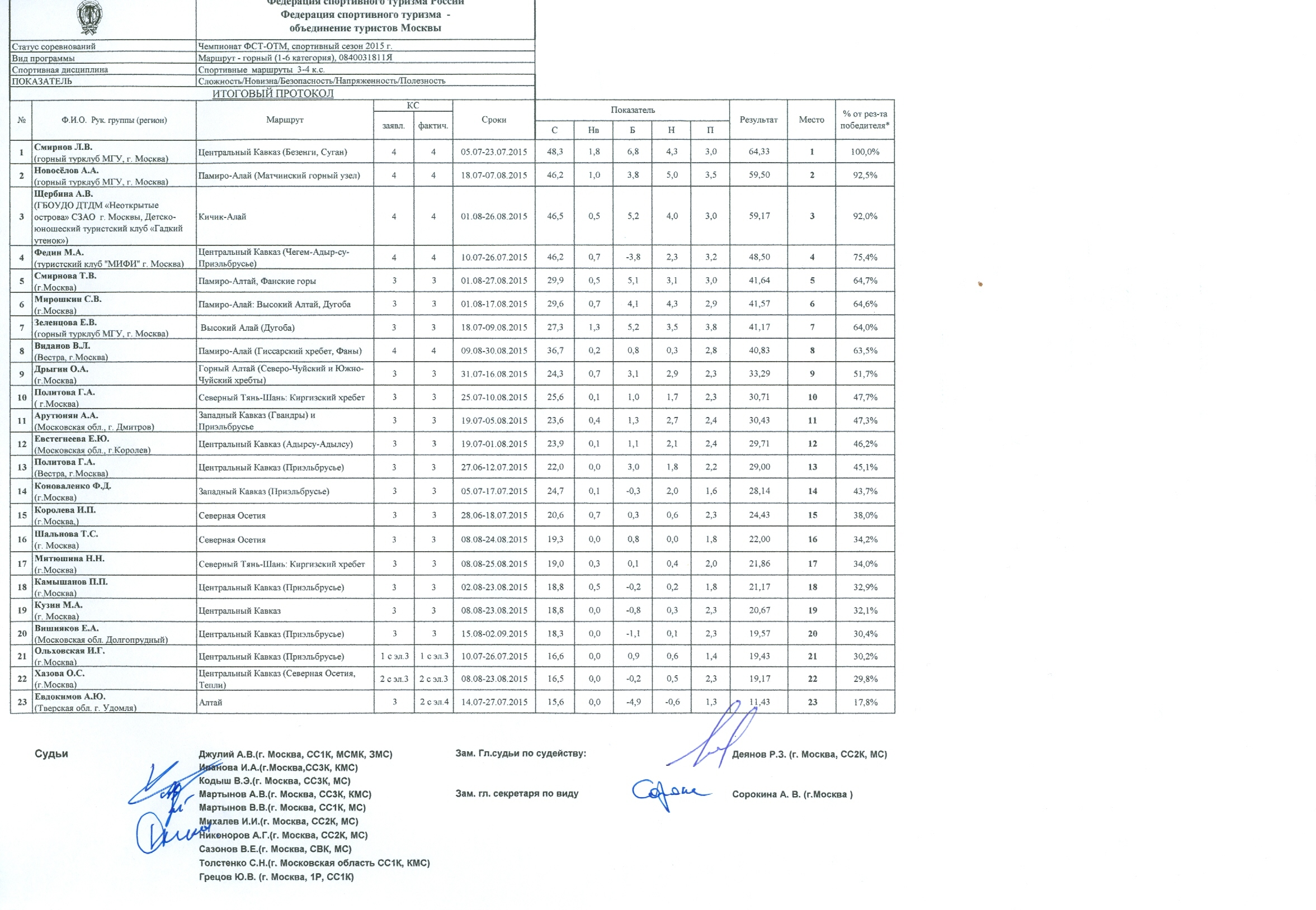 Школа-экстернат №15 - Учреждение общего среднего